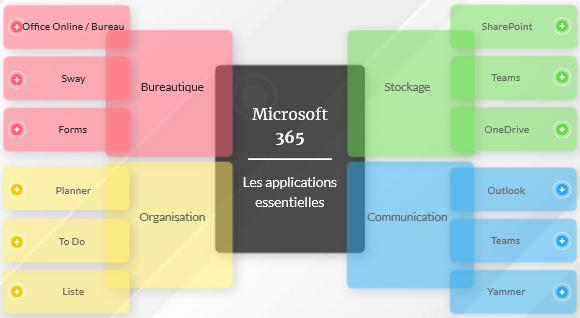 Microsoft 365 : Les applications essentielles